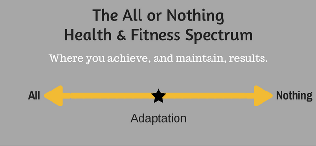where you should land on the health and fitness spectrum