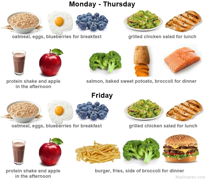 what foods to eat whenon a diet